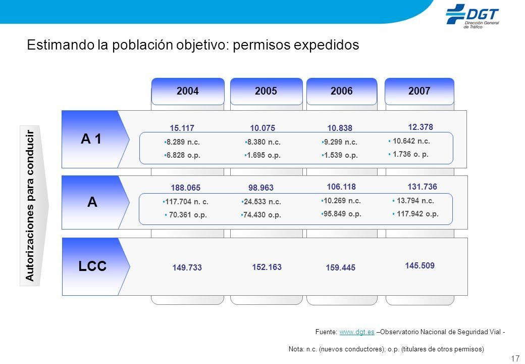 17 Estimando la población objetivo: permisos expedidos Autorizaciones para conducir Fuente: www.dgt.es –Observatorio Nacional de Seguridad Vial -www.d