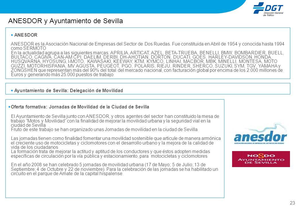 23 ANESDOR y Ayuntamiento de Sevilla ANESDOR ANESDOR es la Asociación Nacional de Empresas del Sector de Dos Ruedas. Fue constituida en Abril de 1954
