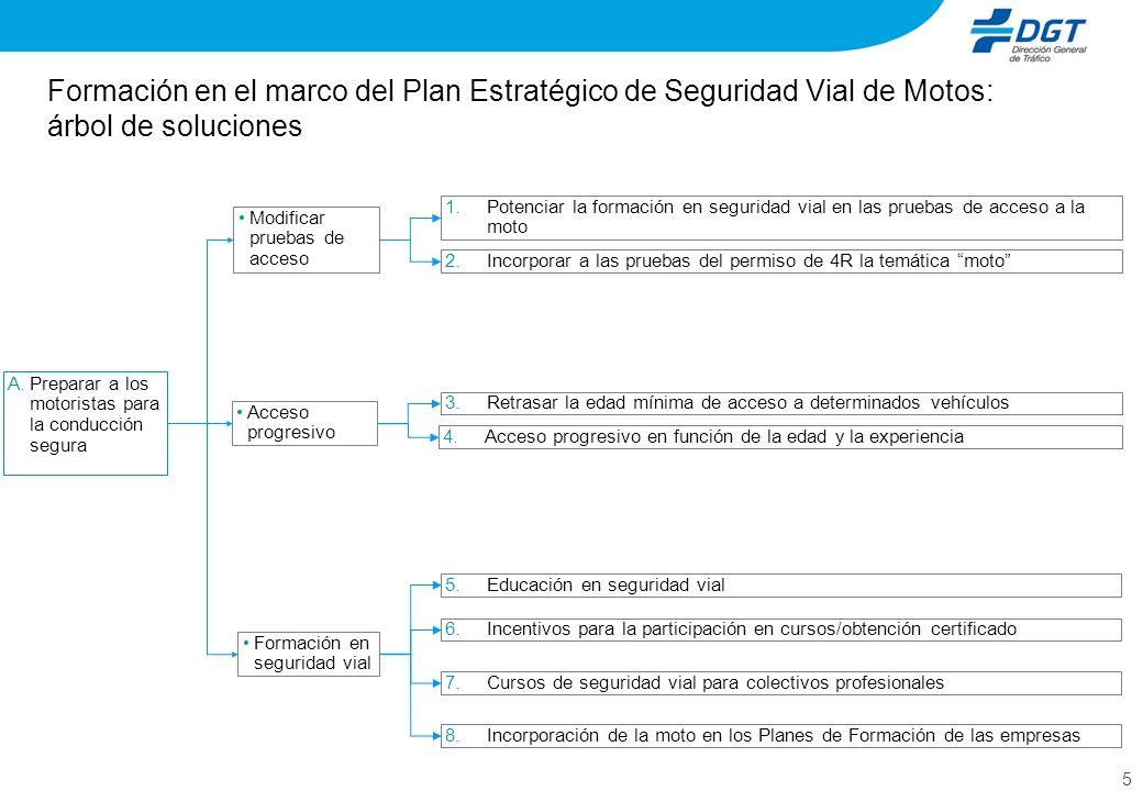 5 Formación en el marco del Plan Estratégico de Seguridad Vial de Motos: árbol de soluciones A.Preparar a los motoristas para la conducción segura Mod