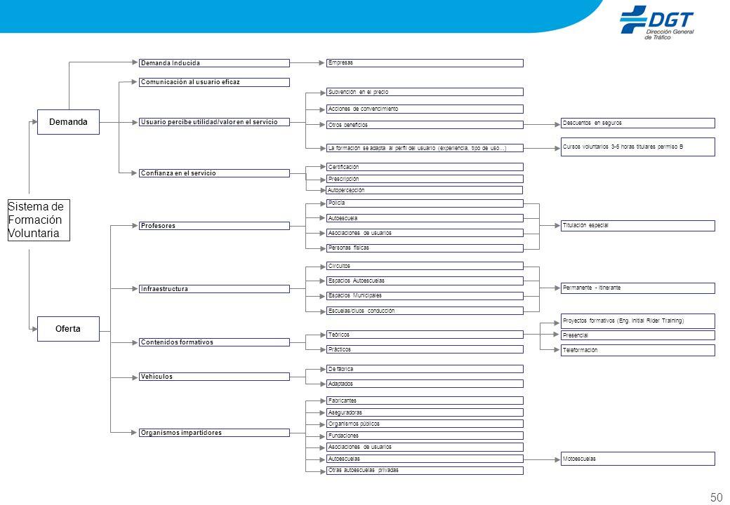 50 Sistema de Formación Voluntaria Descuentos en seguros Demanda Cursos voluntarios 3-6 horas titulares permiso B Oferta Titulación especial Permanent