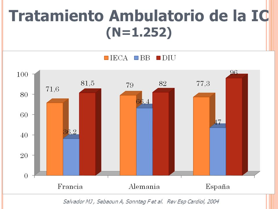 Tratamiento Ambulatorio de la IC (N=1.252) Salvador MJ, Sebaoun A, Sonntag F et al. Rev Esp Cardiol, 2004