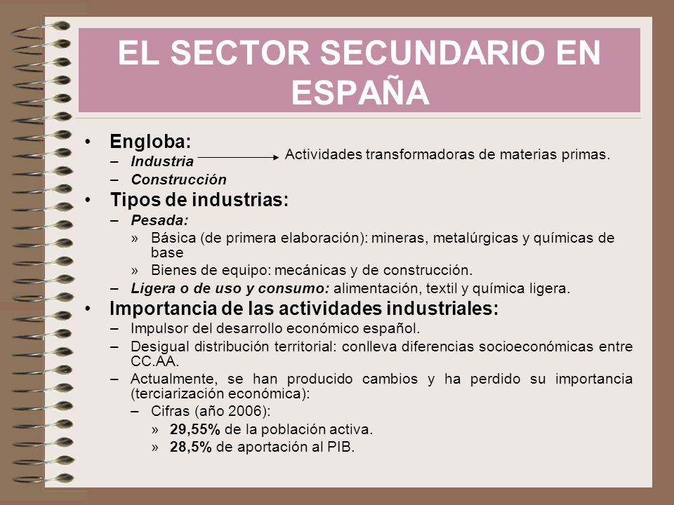 Engloba: –Industria –Construcción Tipos de industrias: –Pesada: »Básica (de primera elaboración): mineras, metalúrgicas y químicas de base »Bienes de