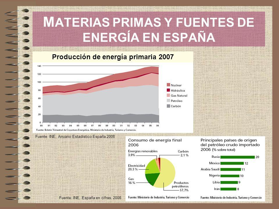 Producción de energía primaria 2007 Fuente: INE, Anuario Estadístico España 2008 Fuente: INE, España en cifras, 2008 M ATERIAS PRIMAS Y FUENTES DE ENE