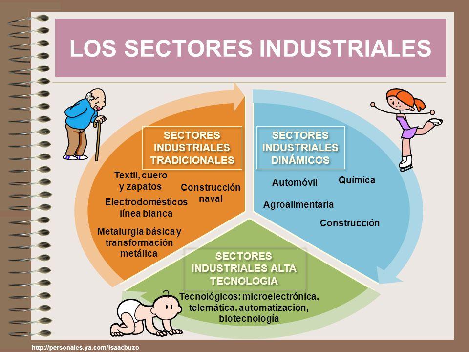 LOS SECTORES INDUSTRIALES SECTORES INDUSTRIALES TRADICIONALES SECTORES INDUSTRIALES DINÁMICOS SECTORES INDUSTRIALES ALTA TECNOLOGIA Metalurgia básica