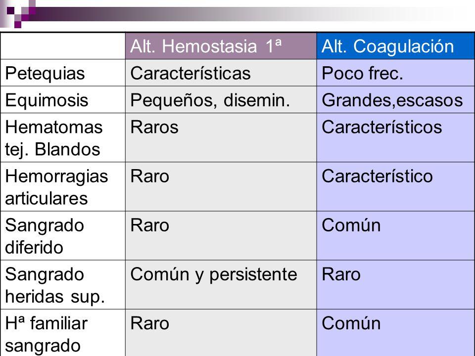ACTITUD URGENCIAS: Peticiones Hemograma: normal generalmente o anemia discreta por hemorragia aguda.