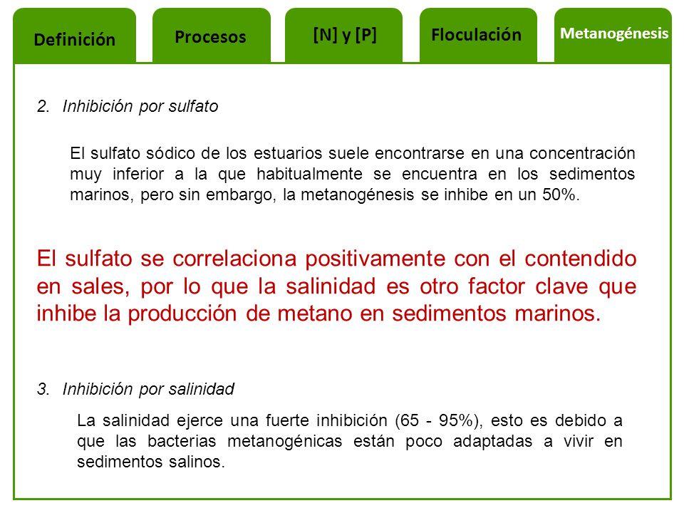 2.Inhibición por sulfato El sulfato sódico de los estuarios suele encontrarse en una concentración muy inferior a la que habitualmente se encuentra en
