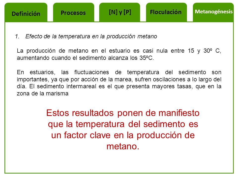 1. Efecto de la temperatura en la producción metano La producción de metano en el estuario es casi nula entre 15 y 30º C, aumentando cuando el sedimen