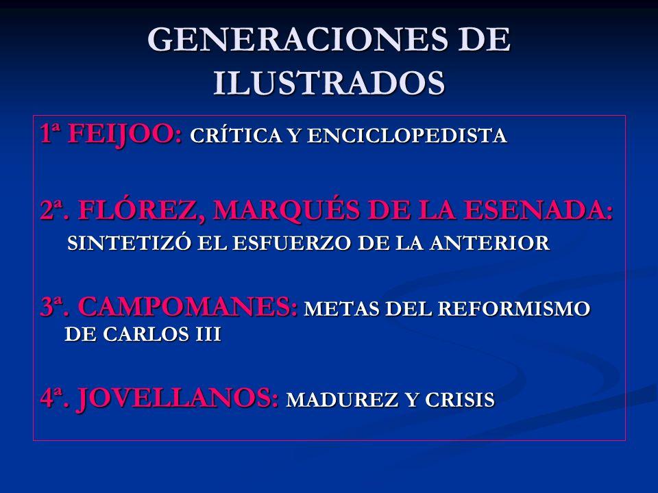GENERACIONES DE ILUSTRADOS 1ª FEIJOO: CRÍTICA Y ENCICLOPEDISTA 2ª. FLÓREZ, MARQUÉS DE LA ESENADA: SINTETIZÓ EL ESFUERZO DE LA ANTERIOR SINTETIZÓ EL ES