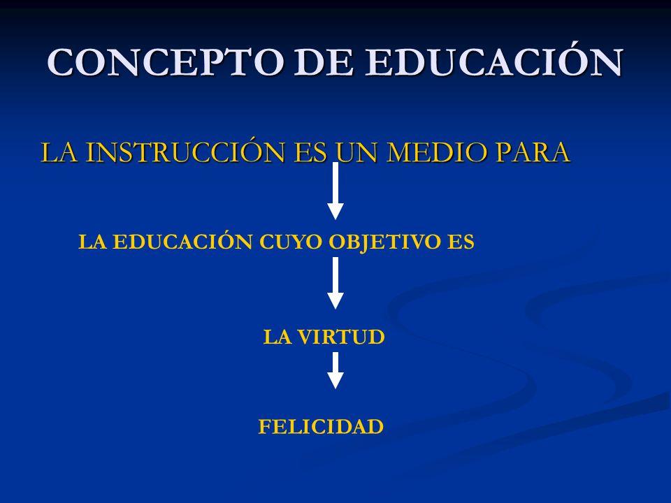 CONCEPTO DE EDUCACIÓN LA INSTRUCCIÓN ES UN MEDIO PARA LA EDUCACIÓN CUYO OBJETIVO ES LA VIRTUD FELICIDAD