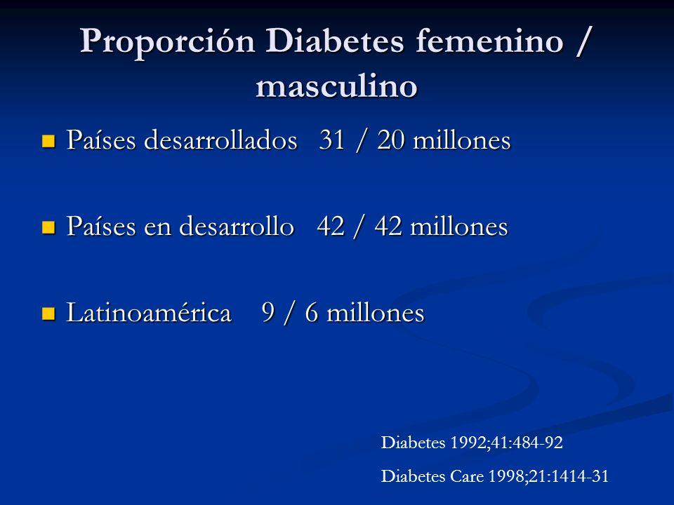 Proporción Diabetes femenino / masculino Países desarrollados 31 / 20 millones Países desarrollados 31 / 20 millones Países en desarrollo 42 / 42 mill