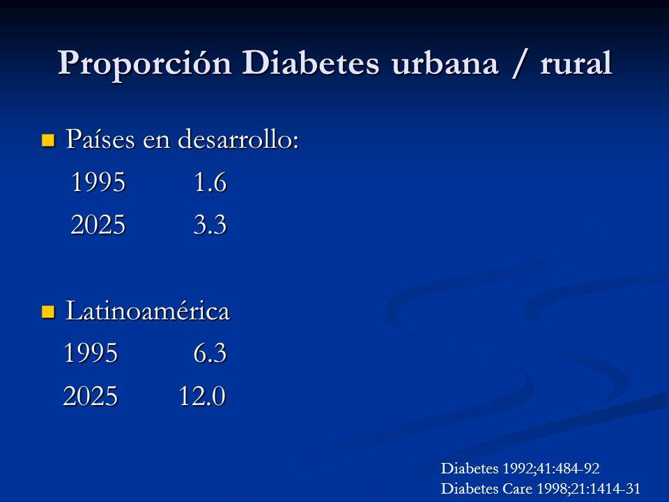 Proporción Diabetes urbana / rural Países en desarrollo: Países en desarrollo: 1995 1.6 1995 1.6 2025 3.3 2025 3.3 Latinoamérica Latinoamérica 1995 6.