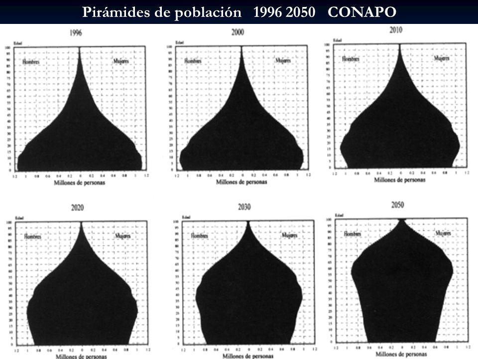 Pirámides de población 1996 2050 CONAPO