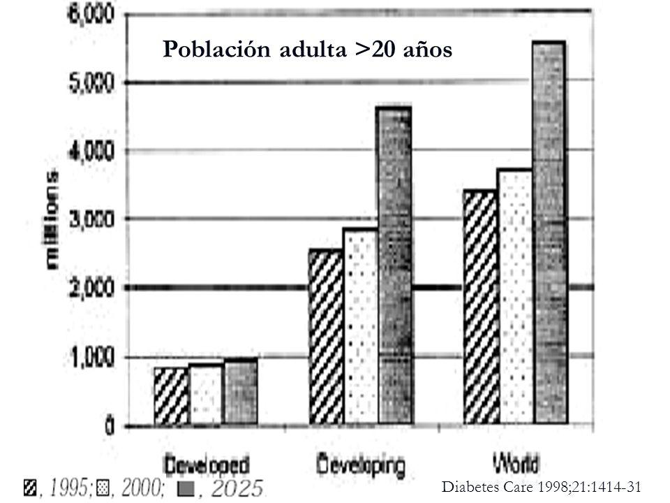 Población adulta >20 años Diabetes Care 1998;21:1414-31