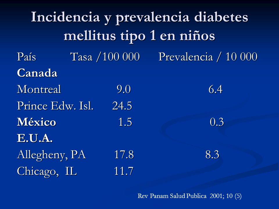 Incidencia y prevalencia diabetes mellitus tipo 1 en niños País Tasa /100 000 Prevalencia / 10 000 Canada Montreal 9.0 6.4 Prince Edw. Isl. 24.5 Méxic