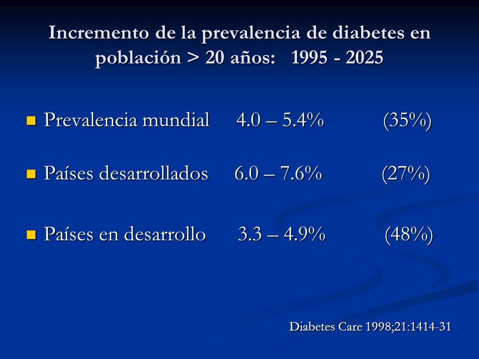 Incremento de la prevalencia de diabetes en población > 20 años: 1995 - 2025 Prevalencia mundial 4.0 – 5.4% (35%) Prevalencia mundial 4.0 – 5.4% (35%)