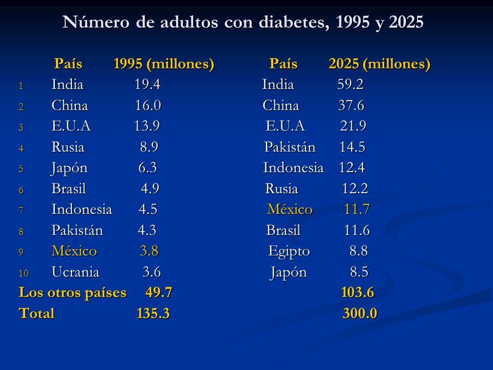 Número de adultos con diabetes, 1995 y 2025 País 1995 (millones) País 2025 (millones) País 1995 (millones) País 2025 (millones) 1 India 19.4 India 59.