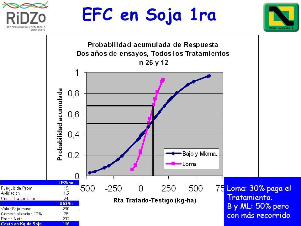 EFC en Soja 1ra Loma: 30% paga el Tratamiento. B y ML: 50% pero con más recorrido