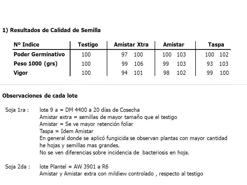 1) Resultados de Calidad de Semilla Nº IndiceTestigoAmistar XtraAmistarTaspa Poder Germinativo 10097100 Peso 1000 (grs) 10099 93 Vigor 100949899 10010