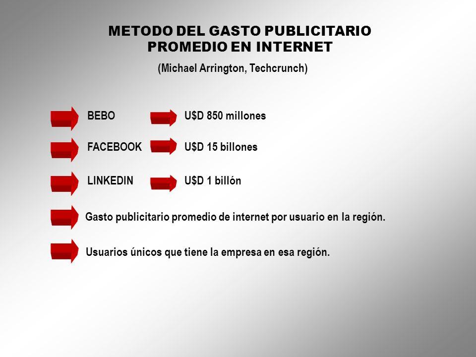 METODO DEL GASTO PUBLICITARIO PROMEDIO EN INTERNET (Michael Arrington, Techcrunch) BEBO U$D 850 millones FACEBOOK U$D 15 billones LINKEDIN U$D 1 billó