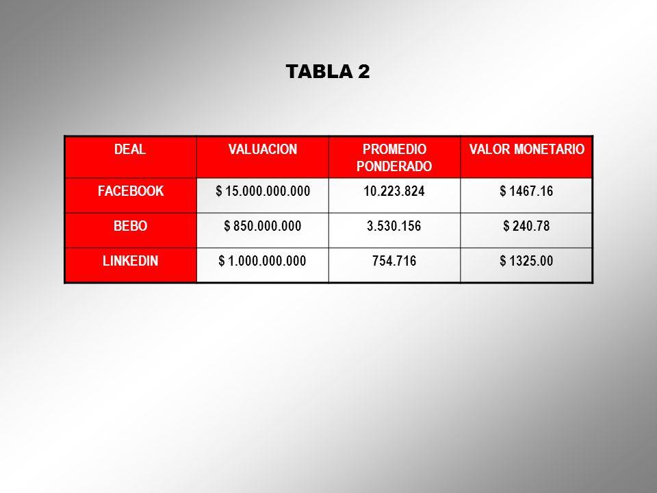 TABLA 2 DEALVALUACIONPROMEDIO PONDERADO VALOR MONETARIO FACEBOOK$ 15.000.000.00010.223.824$ 1467.16 BEBO$ 850.000.0003.530.156$ 240.78 LINKEDIN$ 1.000