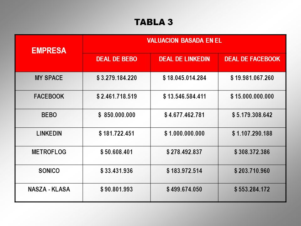 TABLA 3 EMPRESA VALUACION BASADA EN EL DEAL DE BEBODEAL DE LINKEDINDEAL DE FACEBOOK MY SPACE$ 3.279.184.220$ 18.045.014.284$ 19.981.067.260 FACEBOOK$