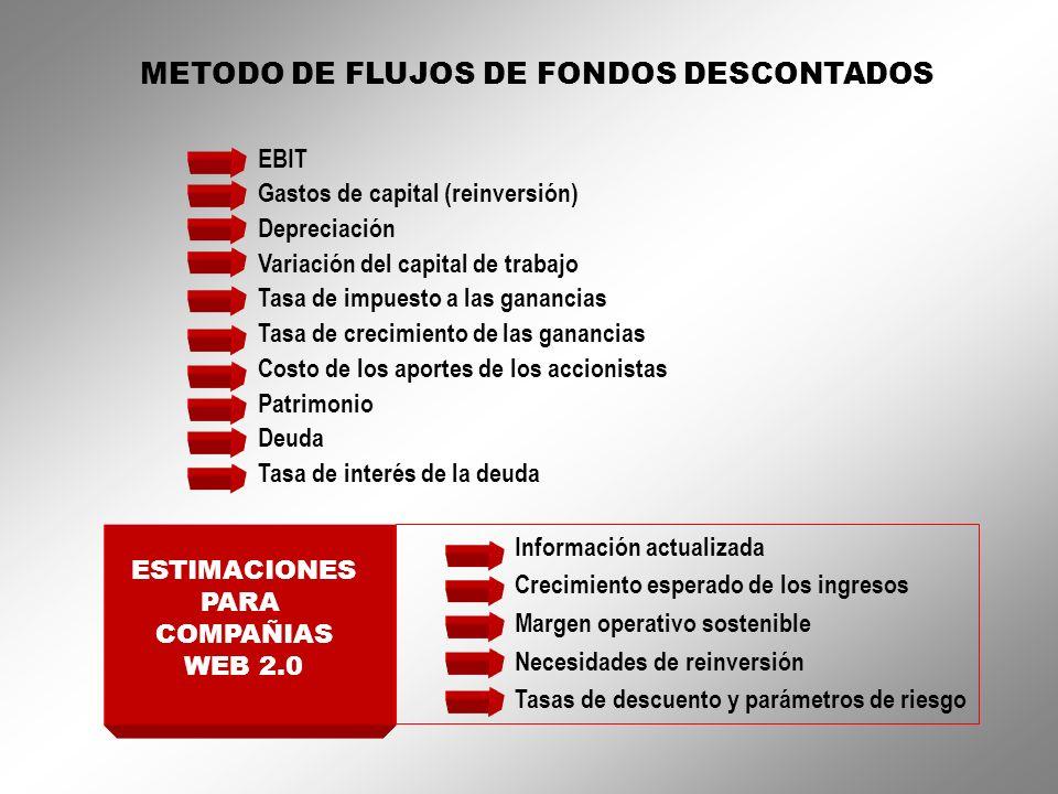METODO DE FLUJOS DE FONDOS DESCONTADOS EBIT Gastos de capital (reinversión) Depreciación Variación del capital de trabajo Tasa de impuesto a las ganan