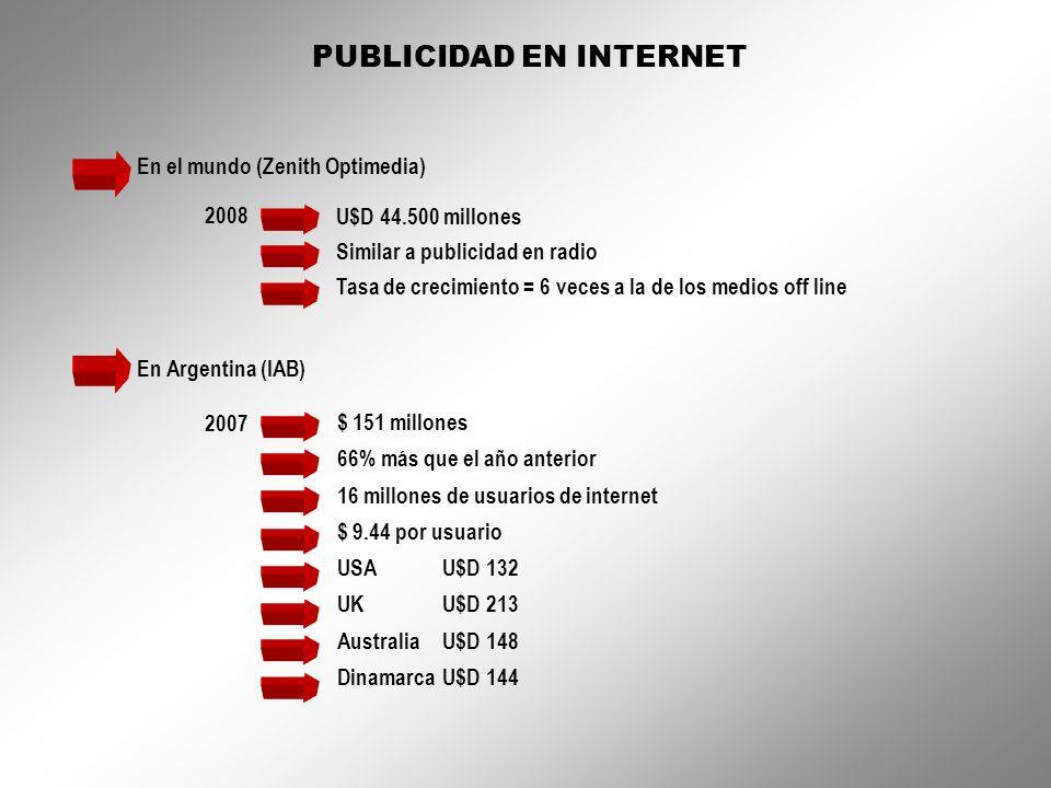 PUBLICIDAD EN INTERNET En el mundo (Zenith Optimedia) 2008 U$D 44.500 millones Similar a publicidad en radio Tasa de crecimiento = 6 veces a la de los