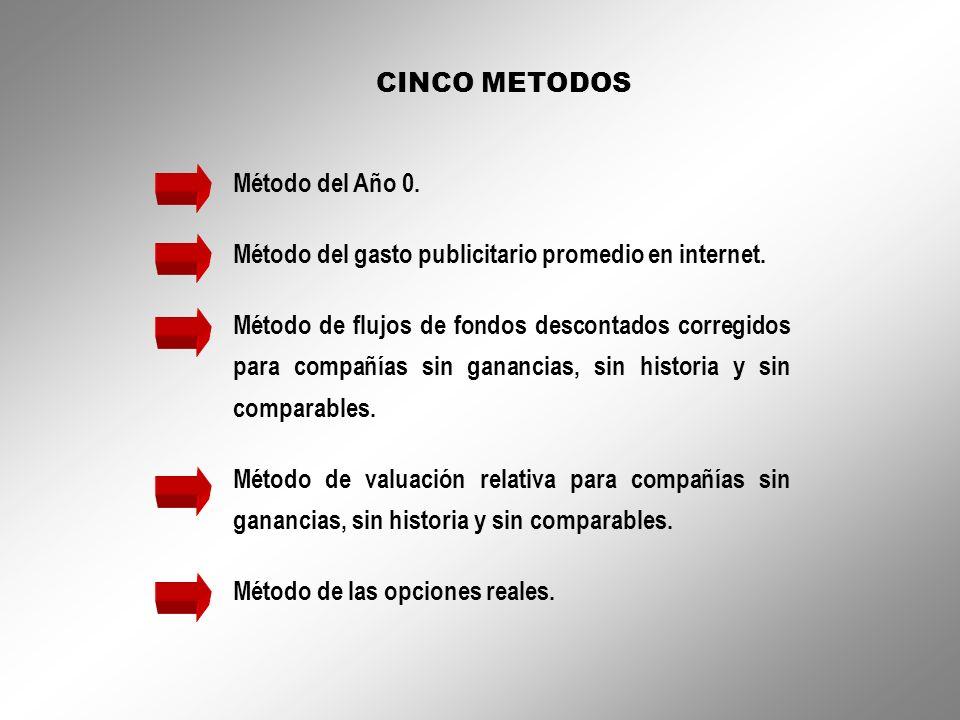 CINCO METODOS Método del Año 0. Método del gasto publicitario promedio en internet. Método de flujos de fondos descontados corregidos para compañías s