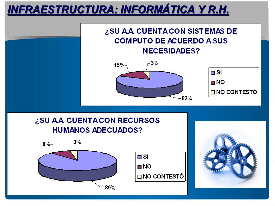 INFRAESTRUCTURA: INFORMÁTICA Y R.H.