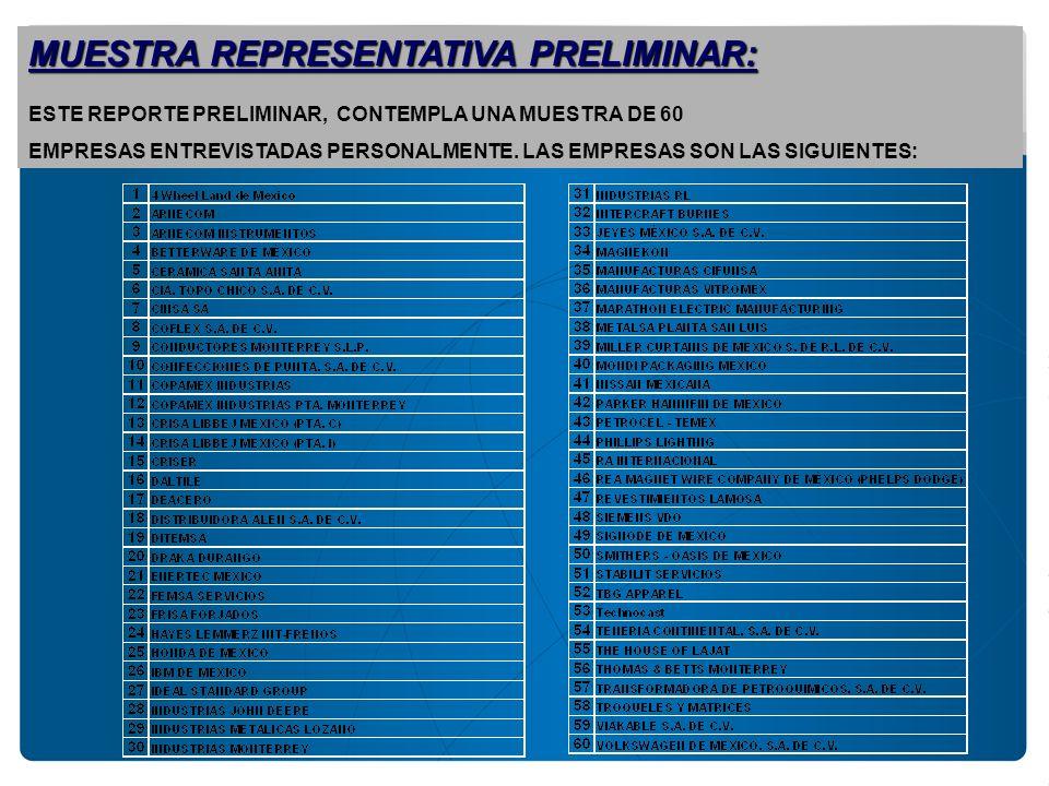 MUESTRA REPRESENTATIVA PRELIMINAR: ESTE REPORTE PRELIMINAR, CONTEMPLA UNA MUESTRA DE 60 EMPRESAS ENTREVISTADAS PERSONALMENTE. LAS EMPRESAS SON LAS SIG
