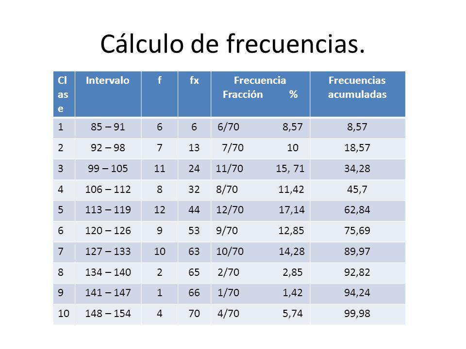 Cálculo de frecuencias. Cl as e IntervaloffxFrecuencia Fracción % Frecuencias acumuladas 185 – 91666/70 8,578,57 292 – 987137/70 1018,57 399 – 1051124