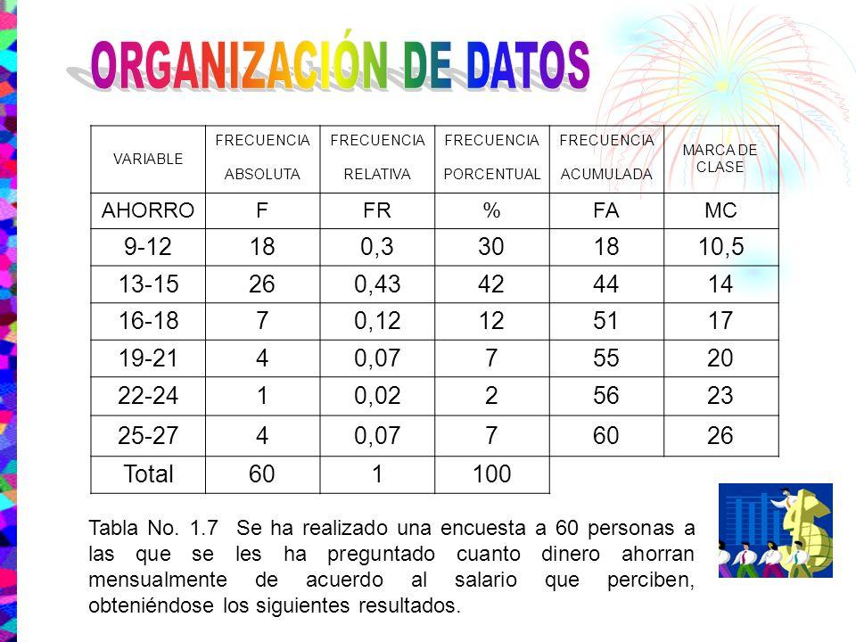 VARIABLE FRECUENCIA MARCA DE CLASE ABSOLUTARELATIVAPORCENTUALACUMULADA AHORROFFR%FAMC 9-12180,3301810,5 13-15260,43424414 16-1870,12125117 19-2140,077