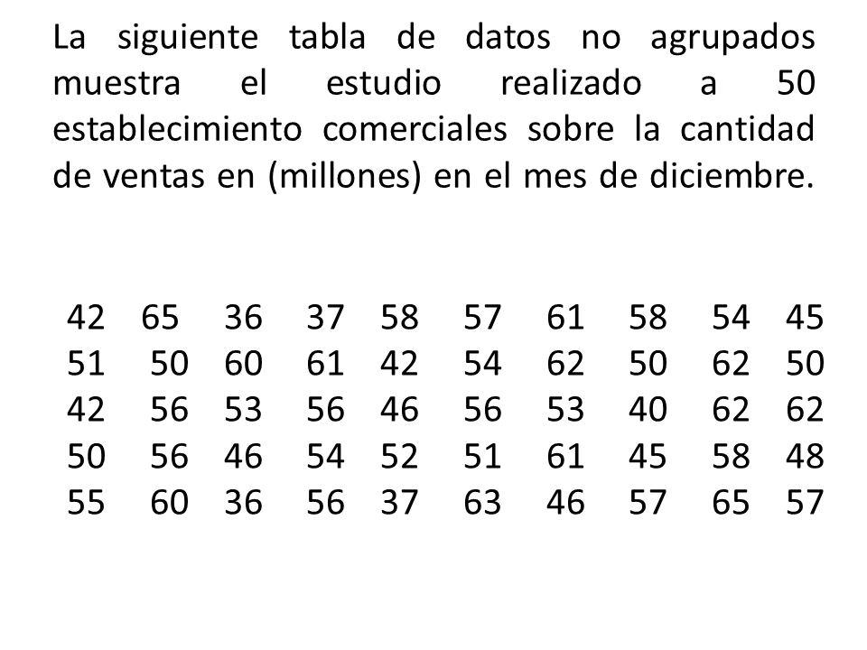 La siguiente tabla de datos no agrupados muestra el estudio realizado a 50 establecimiento comerciales sobre la cantidad de ventas en (millones) en el