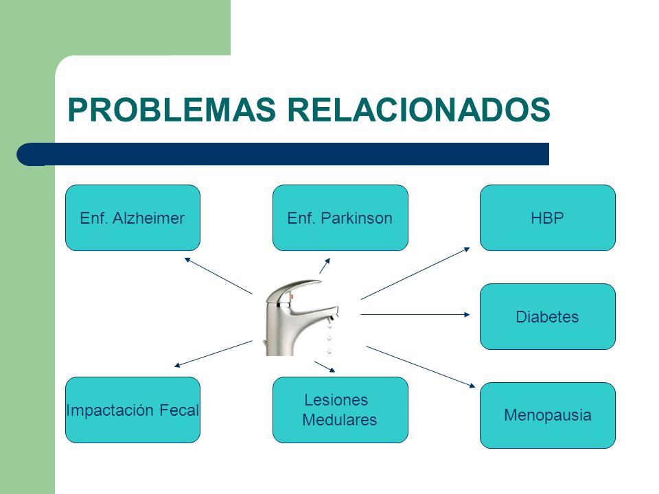 PROBLEMAS RELACIONADOS Impactación Fecal Enf. Alzheimer Lesiones Medulares Menopausia Enf. Parkinson Diabetes HBP