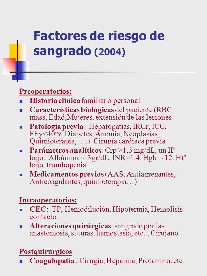 Sangrado relacionado con medicación 1 Recomendaciones Clase IIa 1 Suspender Ticlopidine (Tiklid) y Clopidogrel (Plavix) 5 a 7 días antes de la Cirugía cardiaca (en pacientes con stent valorar sustituir por inhibidores GP2b/3a de acción corta [Abciximab (ReoPro), Eptifibatide (Integrilin), y Tirofiban (Aggrastat)]en los días previos a la curugía, incluso con ingreso hospitalario) (Nivel de evidencia B) 2 Discontinuar antes de la intervención (2- 3d) los antiagregantes de baja intensidad, como la Aspirina, SOLO en pacientes electivos, sin síndromes coronarios agudos.