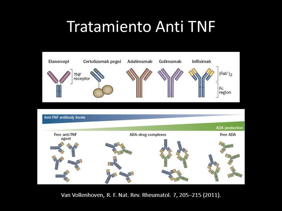 Tratamiento Anti TNF Van Vollenhoven, R. F. Nat. Rev. Rheumatol. 7, 205–215 (2011).