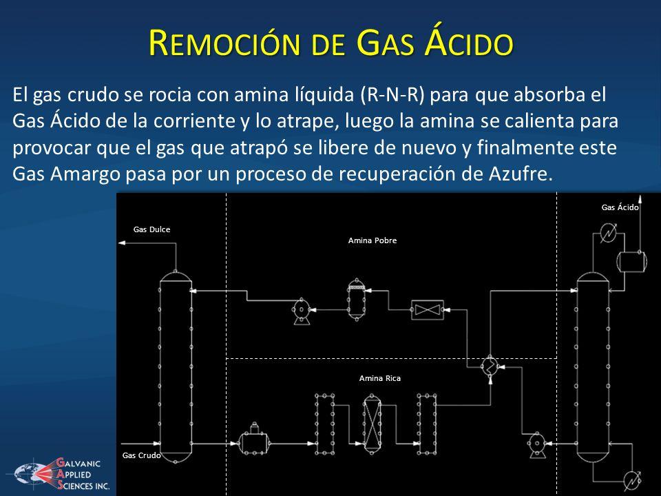 R EMOCIÓN DE G AS Á CIDO El gas crudo se rocia con amina líquida (R-N-R) para que absorba el Gas Ácido de la corriente y lo atrape, luego la amina se