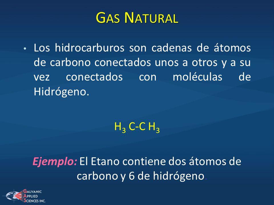 Los hidrocarburos son cadenas de átomos de carbono conectados unos a otros y a su vez conectados con moléculas de Hidrógeno. H 3 C-C H 3 Ejemplo: El E