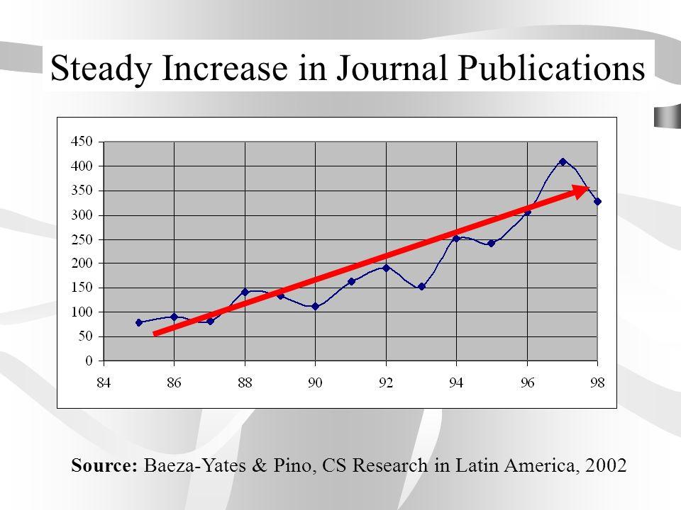 Research Statistics (1990-98)