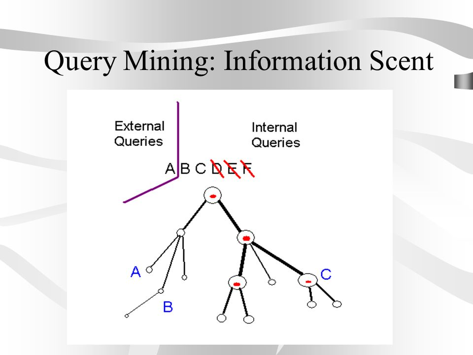 Query Mining: Information Scent