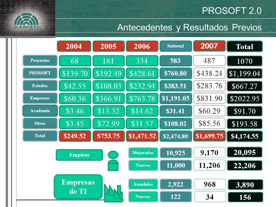 Actividades Relevantes 2004 PROSOFT 2.0 Antecedentes y Resultados Previos Subtotal Proyectos 68181334 583 PROSOFT $139.70$192.49$428.61 $760.80 Estados $42.55$108.03$232.94 $383.51 Empresas $60.36$366.91$763.78 $1,191.05 Academia $3.46$13.32$14.62 $31.41 Otros $3.45$72.99$31.57 $108.02 Total $249.52 $753.75$1,471.52 $2,474.80 200620052004 Empleos Mejorados 10,925 Nuevos 11,000 Atendidas 2,922 Empresas de TI Nuevas 122 487 $438.24 $283.76 $831.90 $60.29 $85.56 $1,699.75 2007 9,170 11,206 34 968 1070 $1,199.04 $667.27 $2022.95 $91.70 $193.58 $4,174.55 Total 20,095 22,206 156 3,890