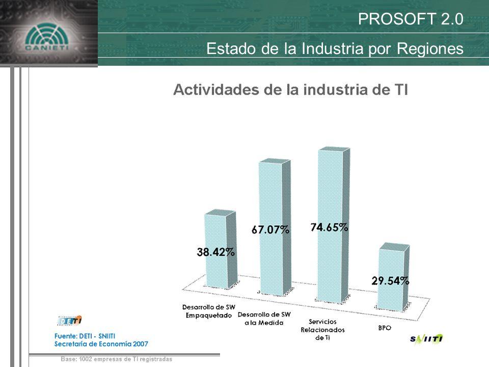 PROSOFT 2.0 Estado de la Industria por Regiones