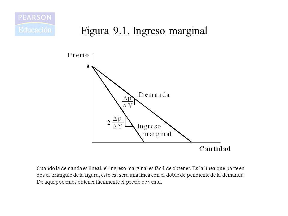 Figura 9.1. Ingreso marginal Cuando la demanda es lineal, el ingreso marginal es fácil de obtener. Es la línea que parte en dos el triángulo de la fig