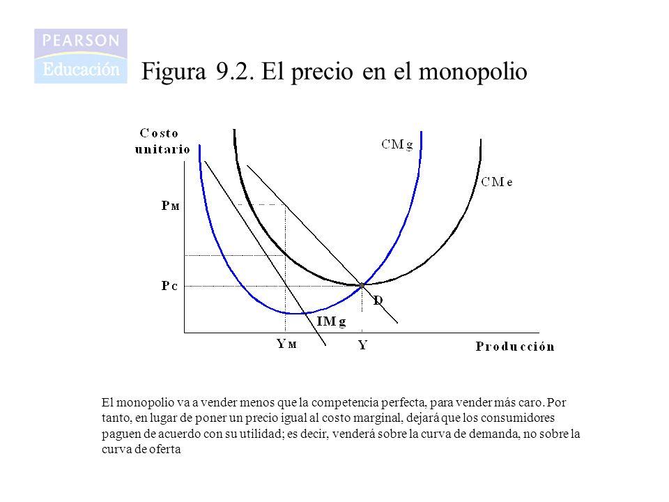 Figura 9.2. El precio en el monopolio El monopolio va a vender menos que la competencia perfecta, para vender más caro. Por tanto, en lugar de poner u
