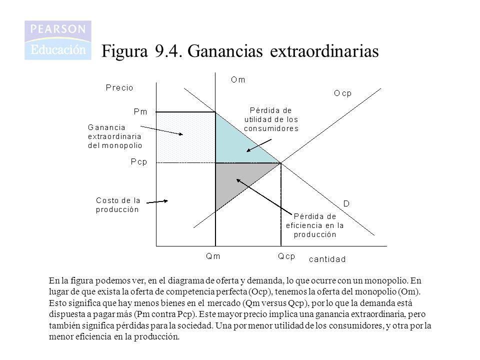 Figura 9.4. Ganancias extraordinarias En la figura podemos ver, en el diagrama de oferta y demanda, lo que ocurre con un monopolio. En lugar de que ex