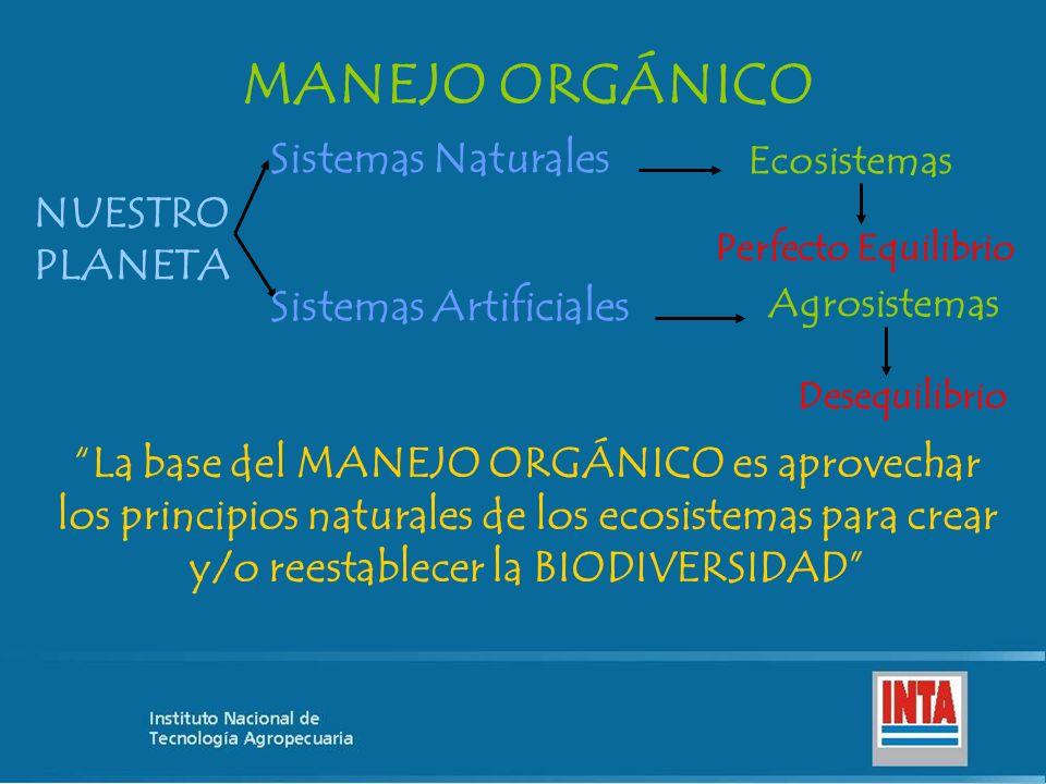 MANEJO ORGÁNICO NUESTRO PLANETA Sistemas Naturales Sistemas Artificiales Ecosistemas Perfecto Equilibrio Agrosistemas Desequilibrio La base del MANEJO