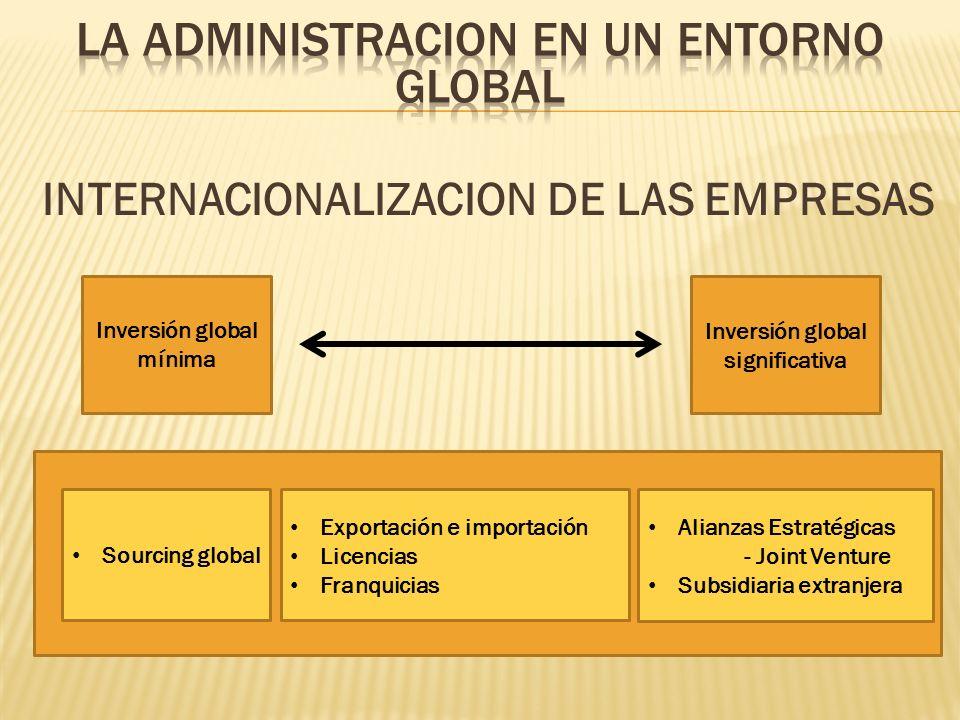 INTERNACIONALIZACION DE LAS EMPRESAS Inversión global mínima Inversión global significativa Sourcing global Exportación e importación Licencias Franqu