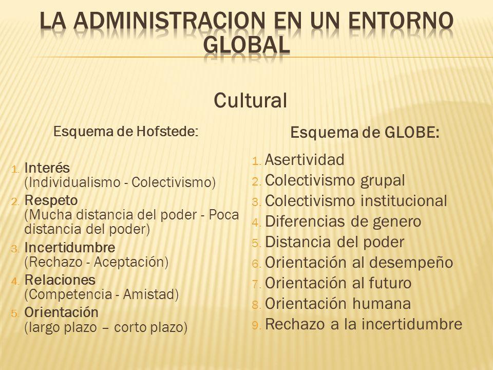 Cultural Esquema de GLOBE: 1. Asertividad 2. Colectivismo grupal 3. Colectivismo institucional 4. Diferencias de genero 5. Distancia del poder 6. Orie