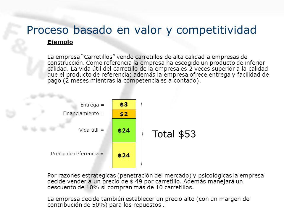 Ejemplo La empresa Carretillos vende carretillos de alta calidad a empresas de construcción.