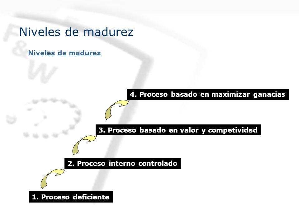 Niveles de madurez 1.Proceso deficiente 2. Proceso interno controlado 3.